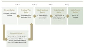 graphicWealthManagementProcess_onboarding